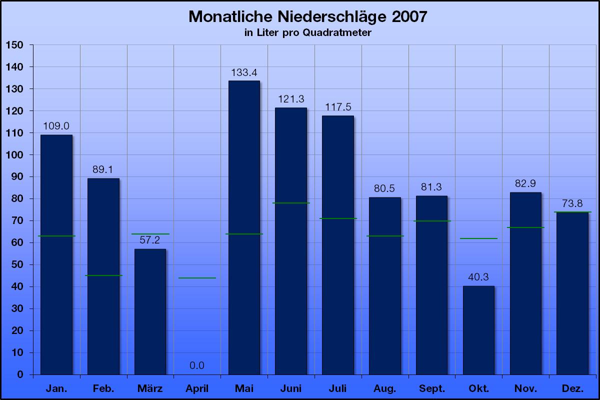 2007-4