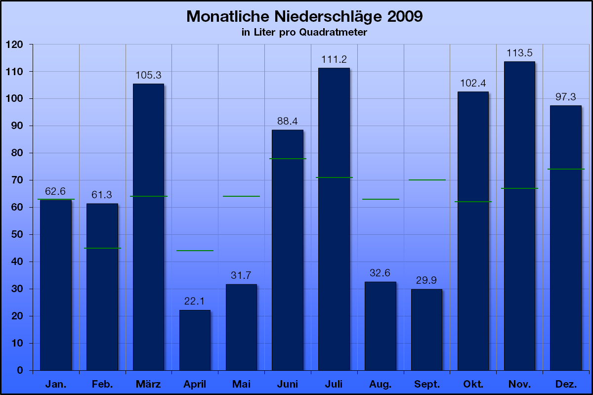 2009-4
