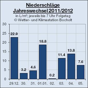 2012_Niederschlag_Jahreswechsel