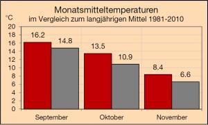 2014_Herbst_Temperatur