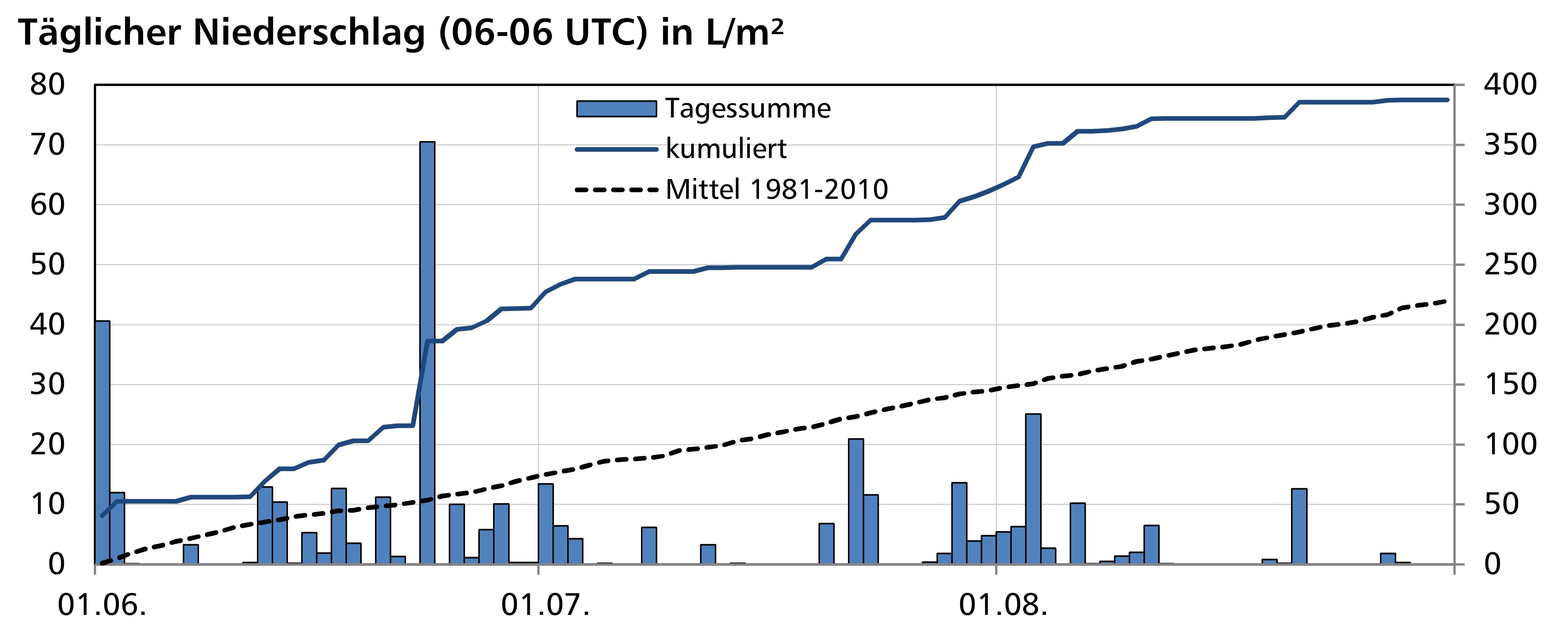 Diagramm_Sommer2016_2