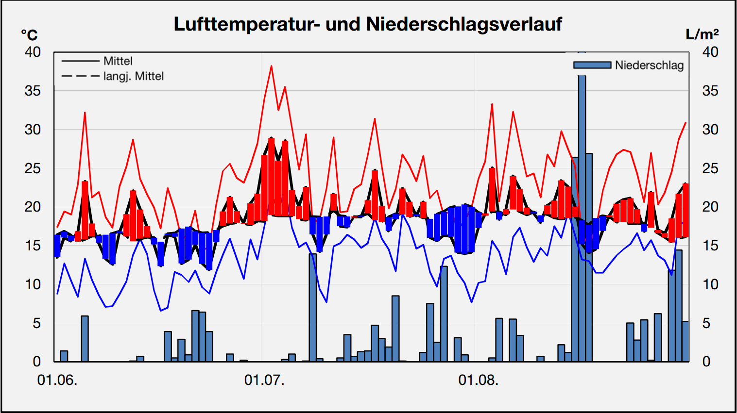 Diagramm_Sommer_2015