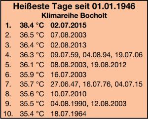 Hitliste_Heissteste_Tage_seit_1946