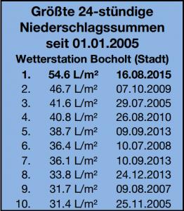 Hitliste_RR_Mengen_Aug_2015