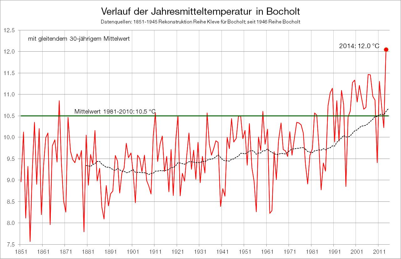 Klimareihe_Bocholt_Temperatur_Jahr