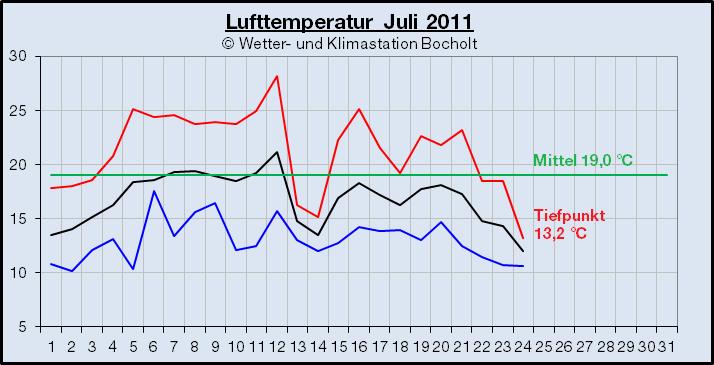 201107_Temperatur_Verlauf