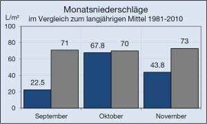 2014_Herbst_Niederschlag