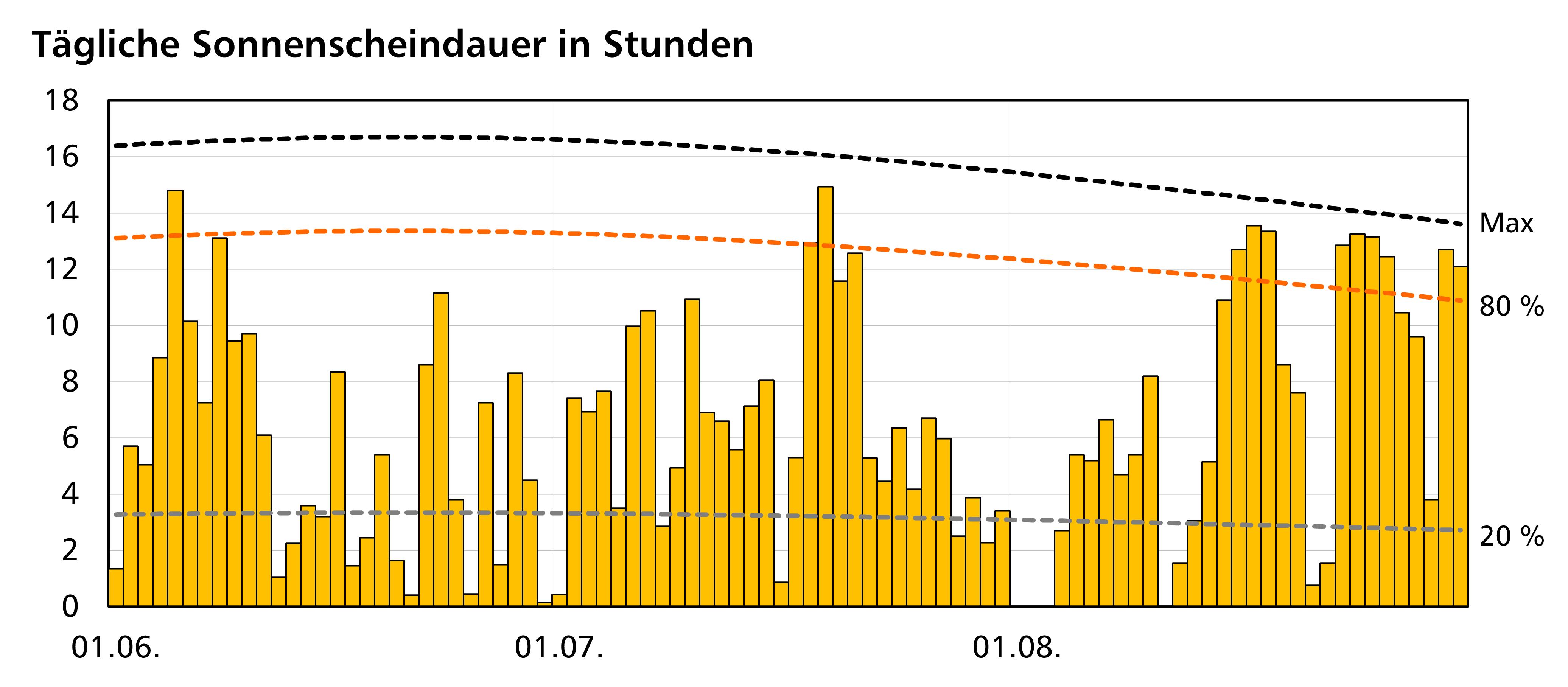 Diagramm_Sommer2016_3